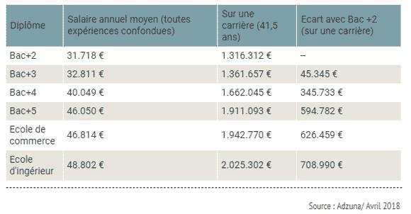 Différence de salaire entre un Bac+2 et un Bac+4